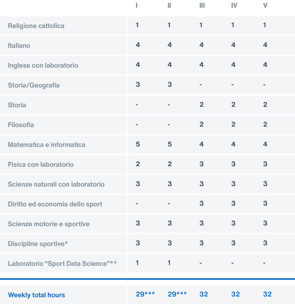 Timetable - Liceo Scientifico Sportivo - Collegio Villoresi